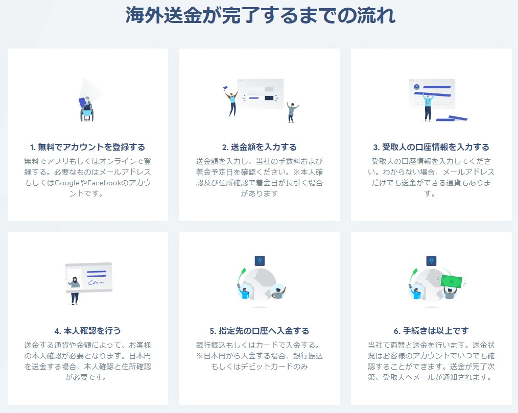 最もお得 海外送金 wise 海外在住日本からでもOK。