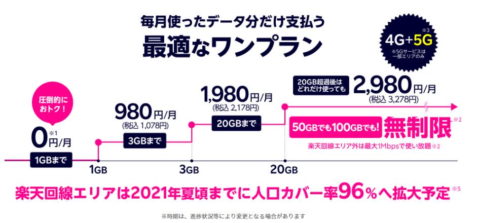 楽天モバイル データプラン 料金解説